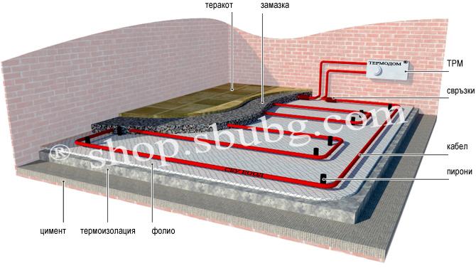 Подово отопление слоеве